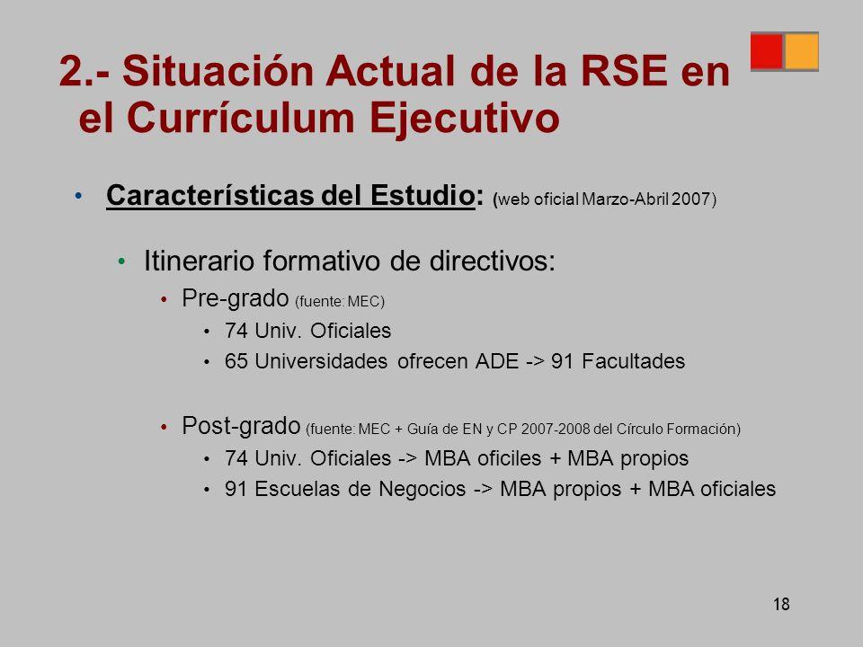 18 Características del Estudio: (web oficial Marzo-Abril 2007) Itinerario formativo de directivos: Pre-grado (fuente: MEC) 74 Univ.
