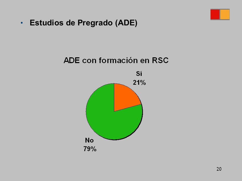 20 Estudios de Pregrado (ADE)