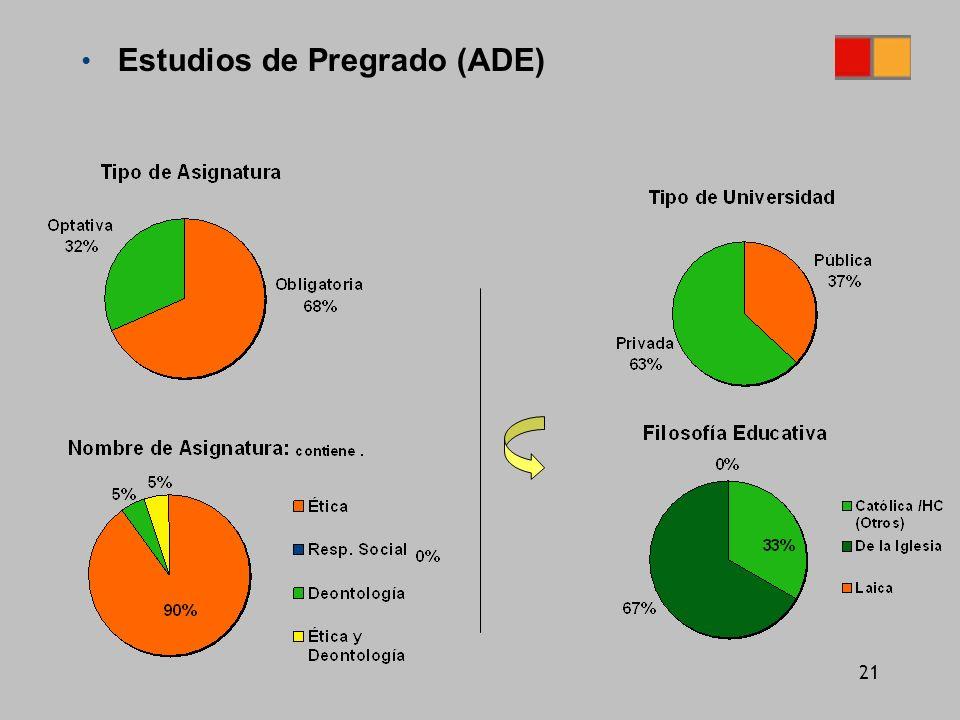 21 Estudios de Pregrado (ADE)
