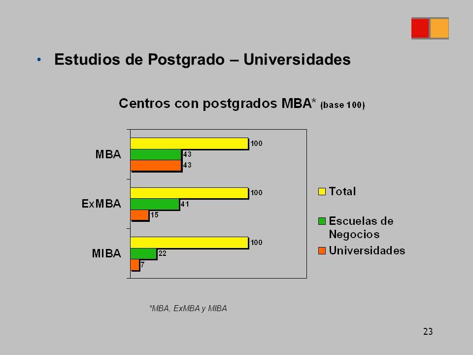 23 Estudios de Postgrado – Universidades *MBA, ExMBA y MIBA