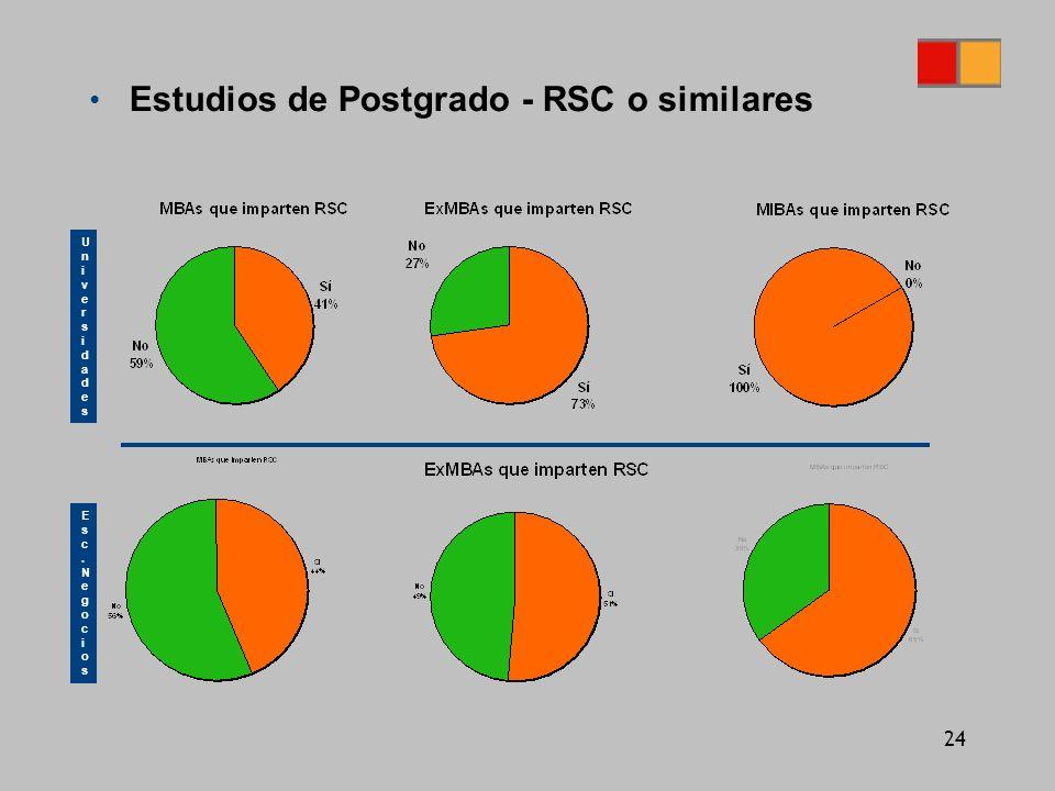 24 Estudios de Postgrado - RSC o similares UniversidadesUniversidades Esc.NegociosEsc.Negocios