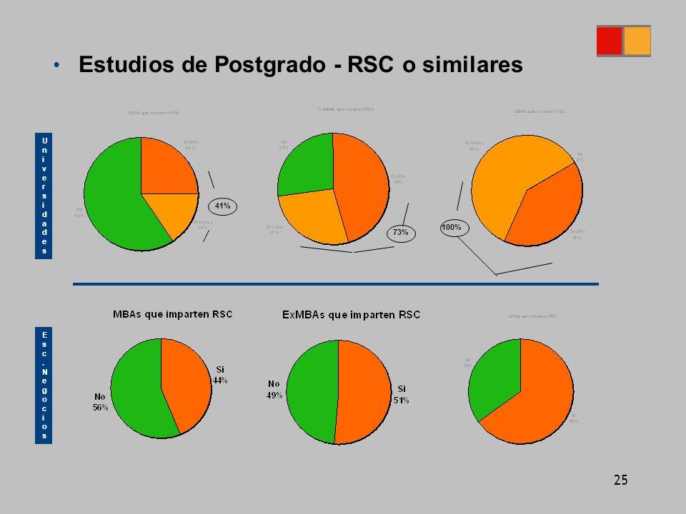 25 Estudios de Postgrado - RSC o similares UniversidadesUniversidades Esc.NegociosEsc.Negocios 41% 73% 100%