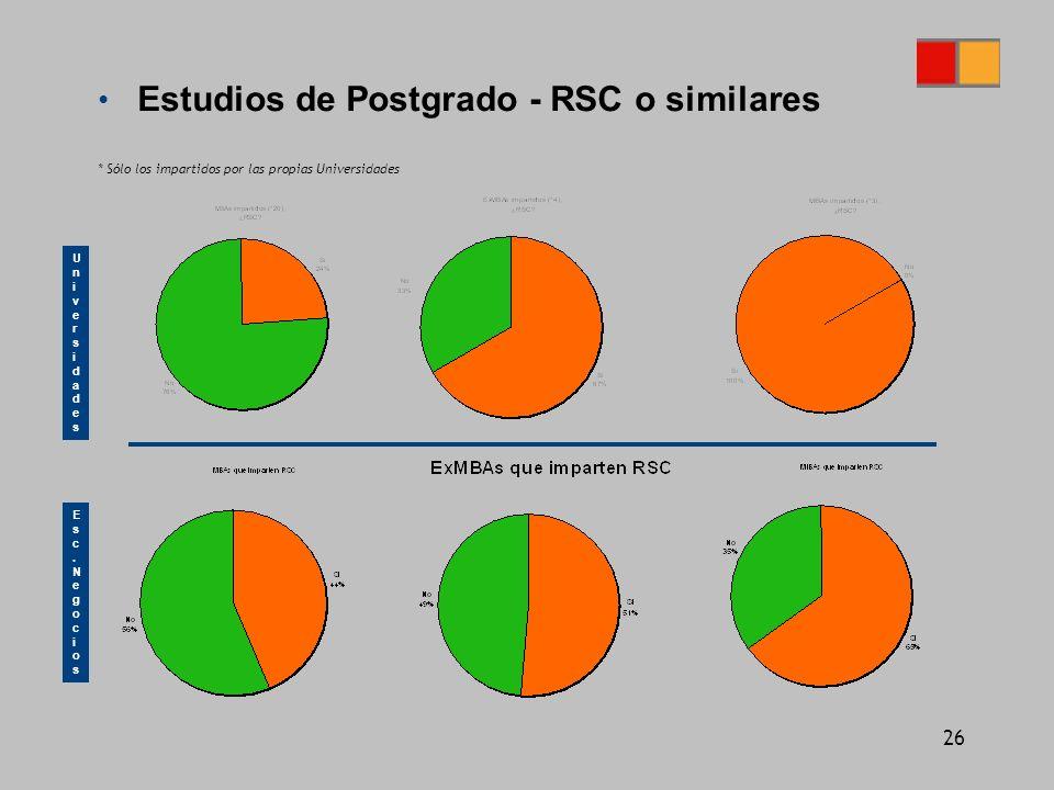 26 Estudios de Postgrado - RSC o similares UniversidadesUniversidades Esc.NegociosEsc.Negocios * Sólo los impartidos por las propias Universidades