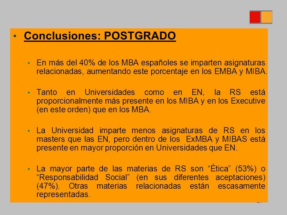 29 Conclusiones: POSTGRADO En más del 40% de los MBA españoles se imparten asignaturas relacionadas, aumentando este porcentaje en los EMBA y MIBA.