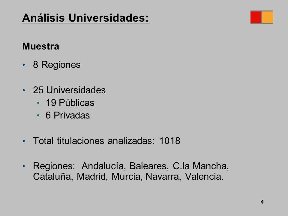 4 Análisis Universidades: Muestra 8 Regiones 25 Universidades 19 Públicas 6 Privadas Total titulaciones analizadas: 1018 Regiones: Andalucía, Baleares, C.la Mancha, Cataluña, Madrid, Murcia, Navarra, Valencia.