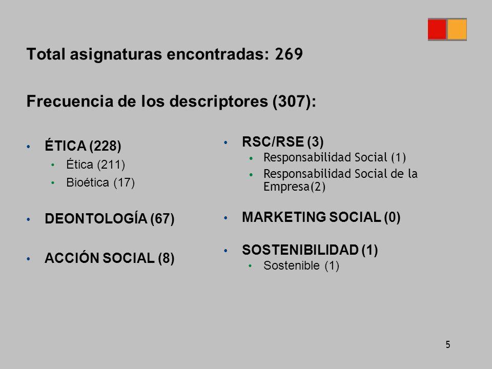 5 Total asignaturas encontradas: 269 Frecuencia de los descriptores (307): ÉTICA (228) Ética (211) Bioética (17) DEONTOLOGÍA (67) ACCIÓN SOCIAL (8) RSC/RSE (3) Responsabilidad Social (1) Responsabilidad Social de la Empresa(2) MARKETING SOCIAL (0) SOSTENIBILIDAD (1) Sostenible (1)