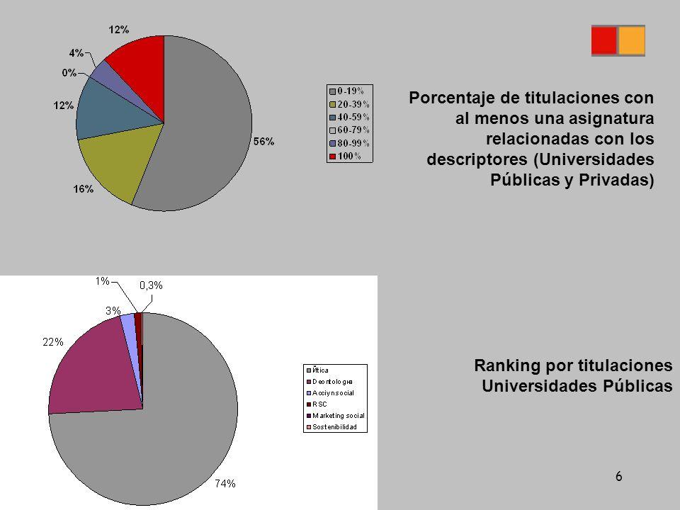 6 Ranking por titulaciones Universidades Públicas Porcentaje de titulaciones con al menos una asignatura relacionadas con los descriptores (Universidades Públicas y Privadas)