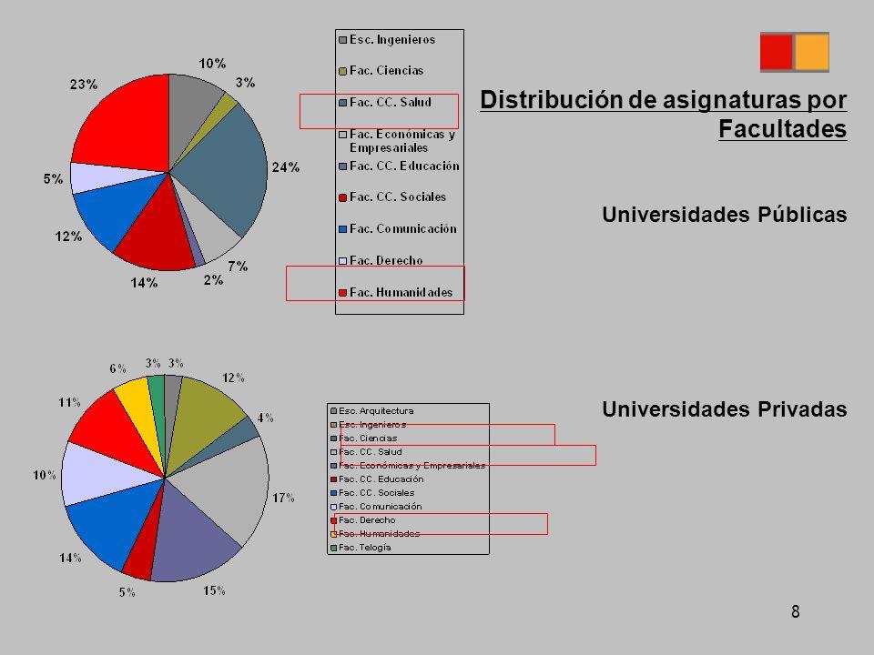 8 Distribución de asignaturas por Facultades Universidades Públicas Universidades Privadas