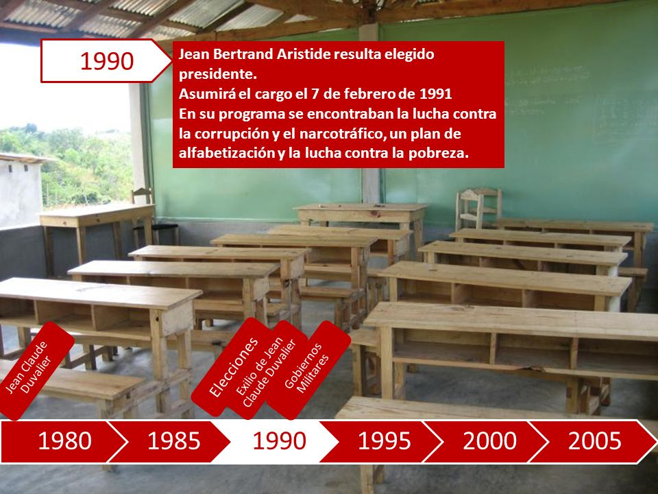 198019851990199520002005 Jean Bertrand Aristide resulta elegido presidente.
