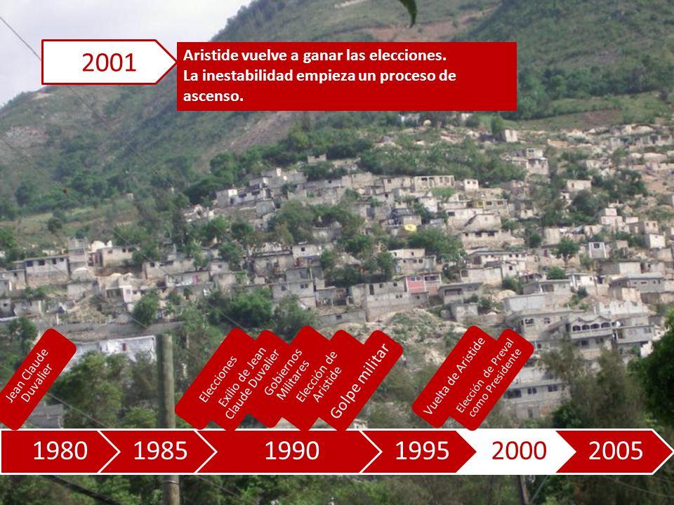 198019851990199520002005 Aristide vuelve a ganar las elecciones.