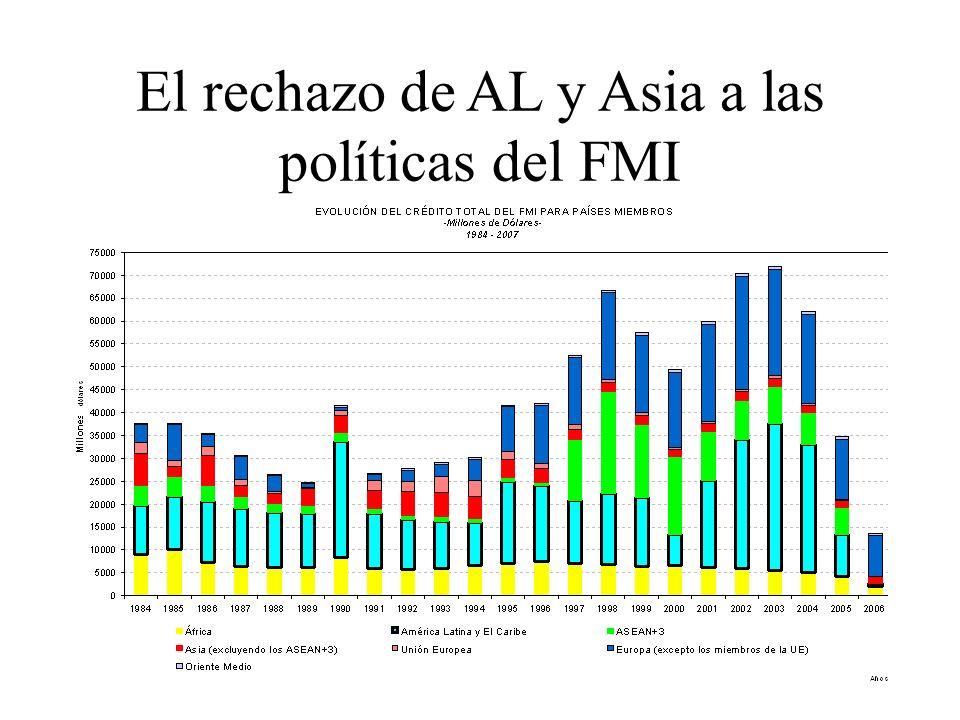 El rechazo de AL y Asia a las políticas del FMI