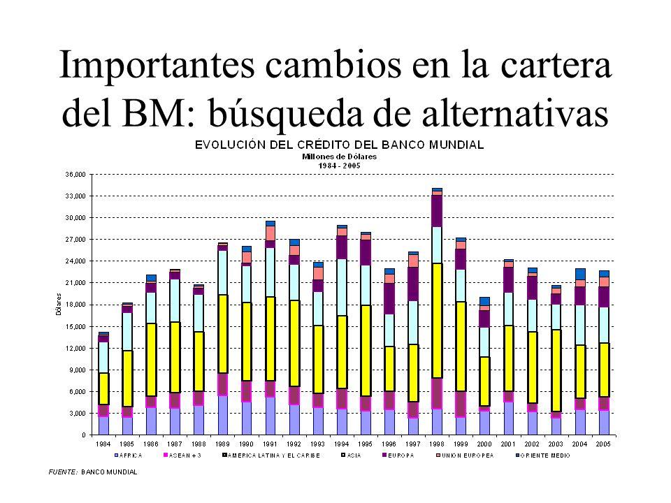 Importantes cambios en la cartera del BM: búsqueda de alternativas