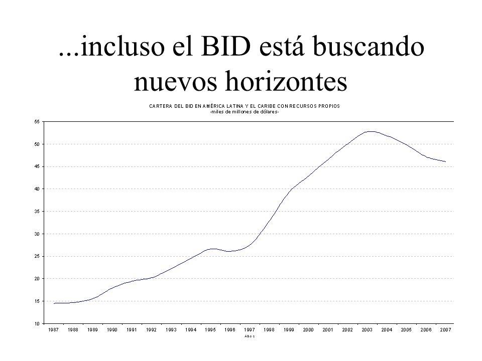 ...incluso el BID está buscando nuevos horizontes