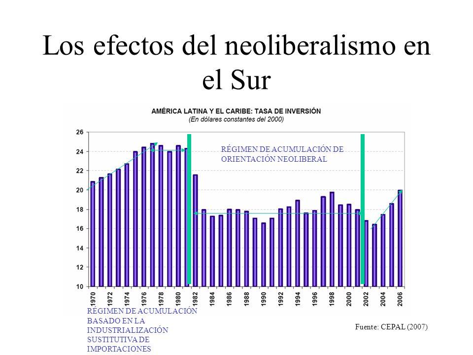 Los efectos del neoliberalismo en el Sur RÉGIMEN DE ACUMULACIÓN DE ORIENTACIÓN NEOLIBERAL RÉGIMEN DE ACUMULACIÓN BASADO EN LA INDUSTRIALIZACIÓN SUSTITUTIVA DE IMPORTACIONES Fuente: CEPAL (2007)