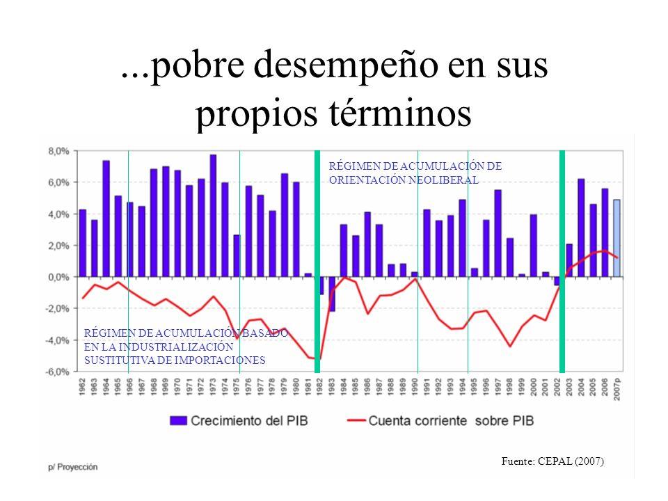 ...pobre desempeño en sus propios términos RÉGIMEN DE ACUMULACIÓN BASADO EN LA INDUSTRIALIZACIÓN SUSTITUTIVA DE IMPORTACIONES RÉGIMEN DE ACUMULACIÓN DE ORIENTACIÓN NEOLIBERAL Fuente: CEPAL (2007)