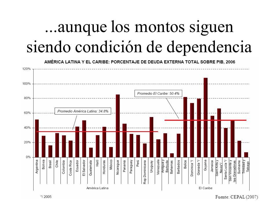 ...aunque los montos siguen siendo condición de dependencia Fuente: CEPAL (2007)