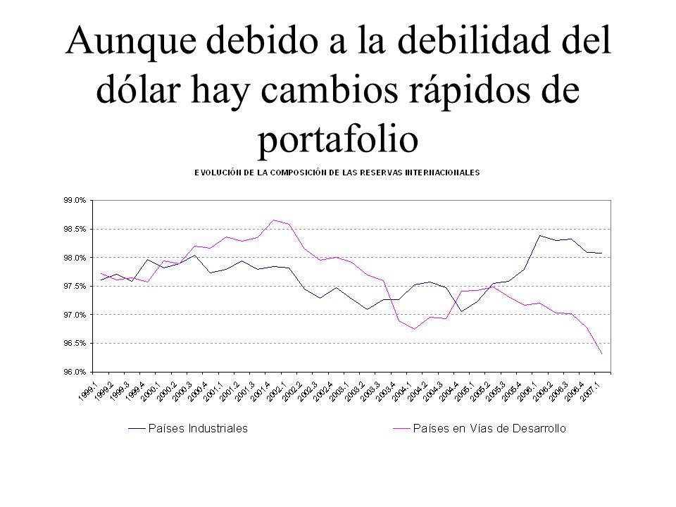 Aunque debido a la debilidad del dólar hay cambios rápidos de portafolio