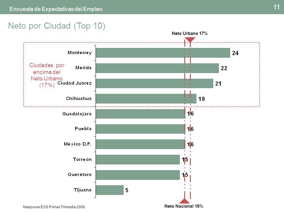 Manpower EOS Primer Trimestre 2008 11 Encuesta de Expectativas del Empleo Neto por Ciudad (Top 10) Ciudades por encima del Neto Urbano (17%) Neto Nacional 16% Neto Urbano 17%