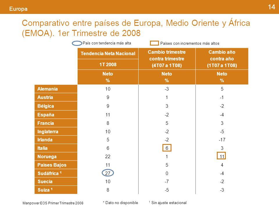 Manpower EOS Primer Trimestre 2008 14 Europa País con tendencia más alta Países con incrementos más altos Comparativo entre países de Europa, Medio Oriente y África (EMOA).