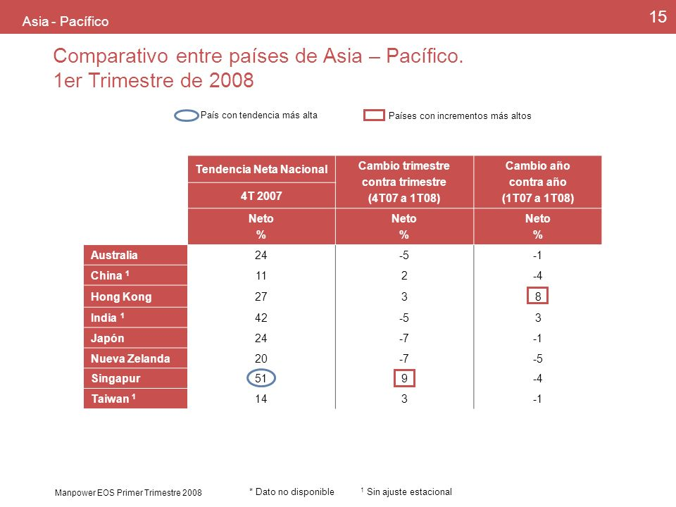 Manpower EOS Primer Trimestre 2008 15 Asia - Pacífico País con tendencia más alta Países con incrementos más altos Comparativo entre países de Asia – Pacífico.
