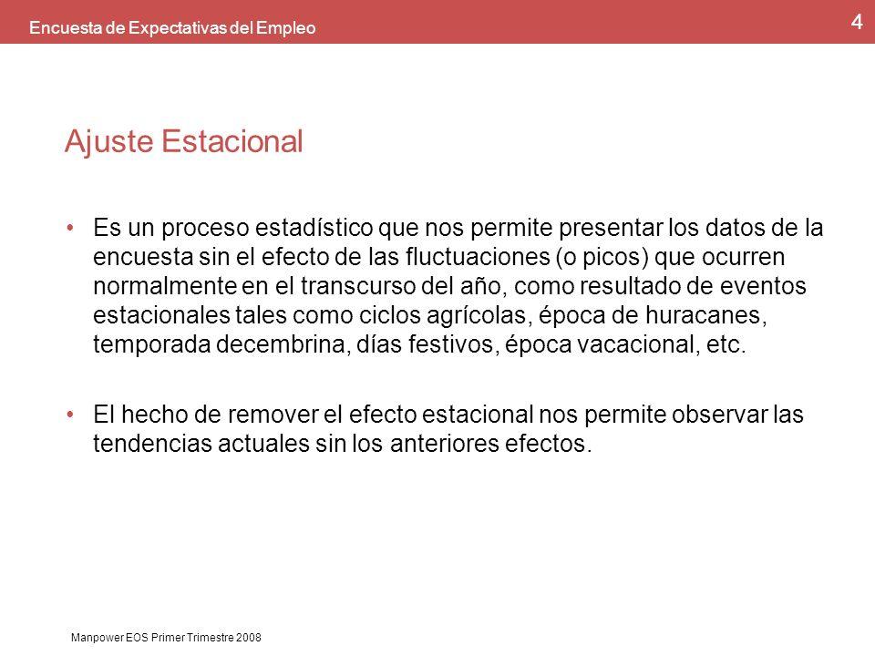 Manpower EOS Primer Trimestre 2008 5 Encuesta de Expectativas del Empleo EEE Manpower México vs.
