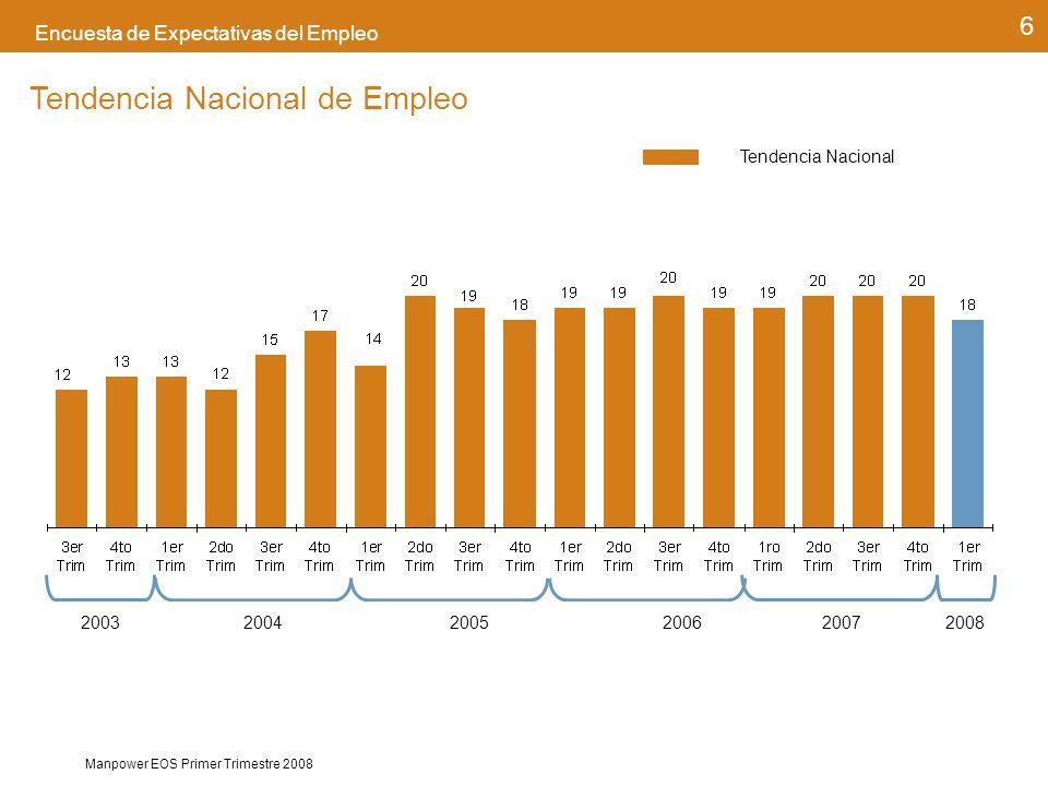 Manpower EOS Primer Trimestre 2008 6 Encuesta de Expectativas del Empleo Tendencia Nacional de Empleo 20032004200520062007 Tendencia Nacional 2008
