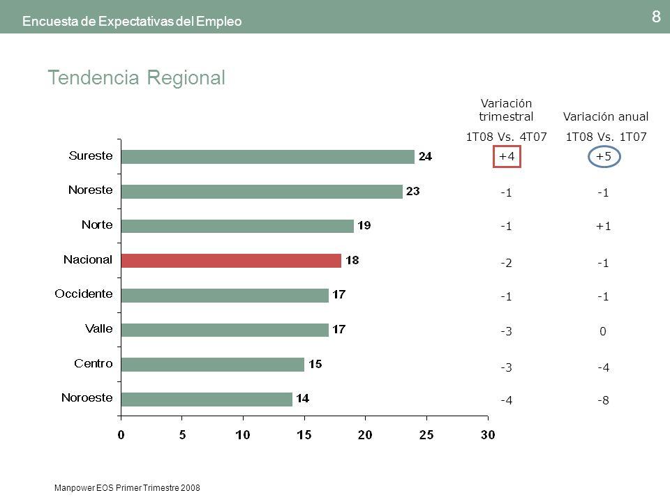Manpower EOS Primer Trimestre 2008 9 Encuesta de Expectativas del Empleo Regional 19% Nacional 18% Región Norte