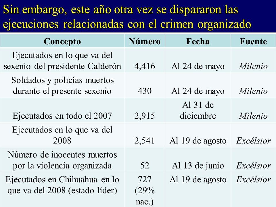 Sin embargo, este año otra vez se dispararon las ejecuciones relacionadas con el crimen organizado ConceptoNúmeroFechaFuente Ejecutados en lo que va del sexenio del presidente Calderón4,416Al 24 de mayoMilenio Soldados y policías muertos durante el presente sexenio430Al 24 de mayoMilenio Ejecutados en todo el 20072,915 Al 31 de diciembreMilenio Ejecutados en lo que va del 20082,541Al 19 de agostoExcélsior Número de inocentes muertos por la violencia organizada52Al 13 de junioExcélsior Ejecutados en Chihuahua en lo que va del 2008 (estado líder) 727 (29% nac.) Al 19 de agostoExcélsior