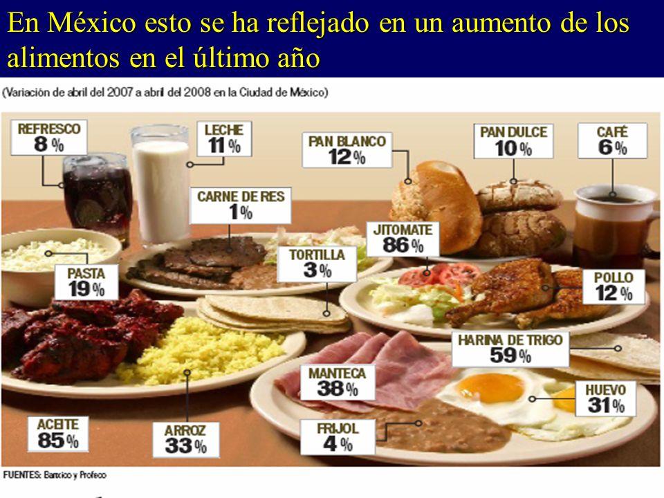 En México esto se ha reflejado en un aumento de los alimentos en el último año