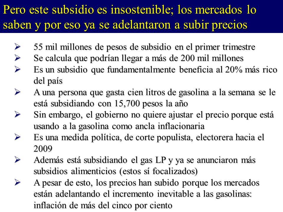 55 mil millones de pesos de subsidio en el primer trimestre 55 mil millones de pesos de subsidio en el primer trimestre Se calcula que podrían llegar a más de 200 mil millones Se calcula que podrían llegar a más de 200 mil millones Es un subsidio que fundamentalmente beneficia al 20% más rico del país Es un subsidio que fundamentalmente beneficia al 20% más rico del país A una persona que gasta cien litros de gasolina a la semana se le está subsidiando con 15,700 pesos la año A una persona que gasta cien litros de gasolina a la semana se le está subsidiando con 15,700 pesos la año Sin embargo, el gobierno no quiere ajustar el precio porque está usando a la gasolina como ancla inflacionaria Sin embargo, el gobierno no quiere ajustar el precio porque está usando a la gasolina como ancla inflacionaria Es una medida política, de corte populista, electorera hacia el 2009 Es una medida política, de corte populista, electorera hacia el 2009 Además está subsidiando el gas LP y ya se anunciaron más subsidios alimenticios (estos sí focalizados) Además está subsidiando el gas LP y ya se anunciaron más subsidios alimenticios (estos sí focalizados) A pesar de esto, los precios han subido porque los mercados están adelantando el incremento inevitable a las gasolinas: inflación de más del cinco por ciento A pesar de esto, los precios han subido porque los mercados están adelantando el incremento inevitable a las gasolinas: inflación de más del cinco por ciento Pero este subsidio es insostenible; los mercados lo saben y por eso ya se adelantaron a subir precios