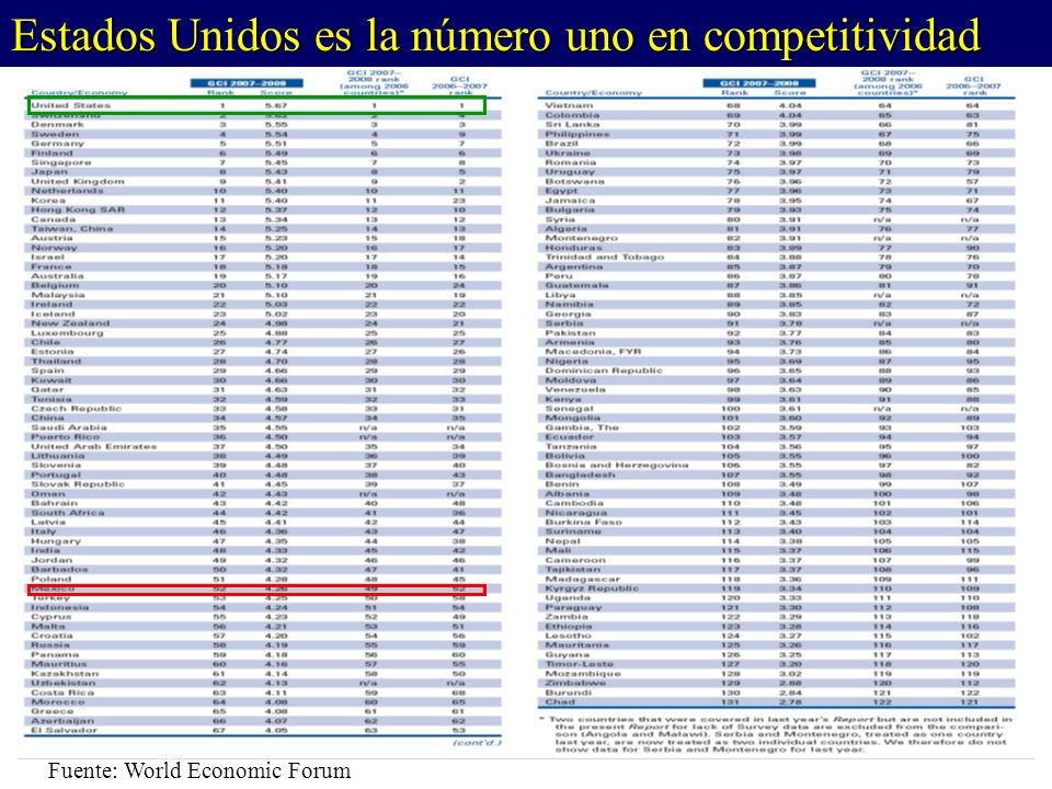 Fuente: World Economic Forum Estados Unidos es la número uno en competitividad
