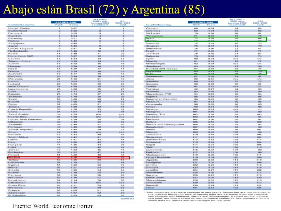 Fuente: World Economic Forum Abajo están Brasil (72) y Argentina (85)