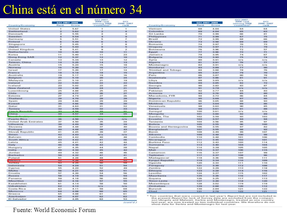 Fuente: World Economic Forum China está en el número 34