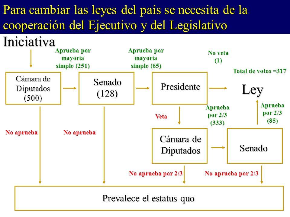 Cámara de Diputados (500) Presidente Senado(128) Cámara de Diputados Senado Prevalece el estatus quo Iniciativa Ley Aprueba por mayoría simple (251) No veta (1) No aprueba Veta Aprueba por mayoría simple (65) No aprueba Aprueba por 2/3 (85) No aprueba por 2/3 No aprueba por 2/3 Aprueba por 2/3 (333) Total de votos =317 Para cambiar las leyes del país se necesita de la cooperación del Ejecutivo y del Legislativo