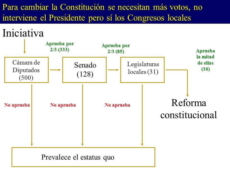 Cámara de Diputados (500) Legislaturas locales (31) Senado (128) Prevalece el estatus quo Iniciativa Reforma constitucional Aprueba por 2/3 (333) Aprueba la mitad de ellas (16) No aprueba Aprueba por 2/3 (85) No aprueba Para cambiar la Constitución se necesitan más votos, no interviene el Presidente pero sí los Congresos locales