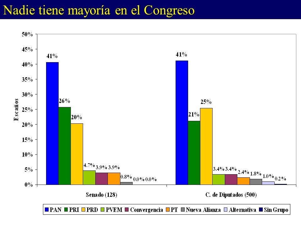 Fuente: Senado y Cámara de Diputados Nadie tiene mayoría en el Congreso