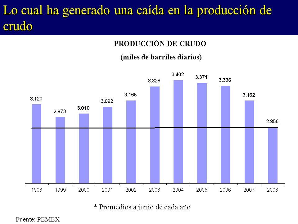 Lo cual ha generado una caída en la producción de crudo Fuente: PEMEX * Promedios a junio de cada año PRODUCCIÓN DE CRUDO (miles de barriles diarios)