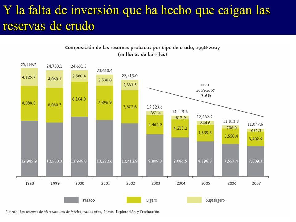 Y la falta de inversión que ha hecho que caigan las reservas de crudo