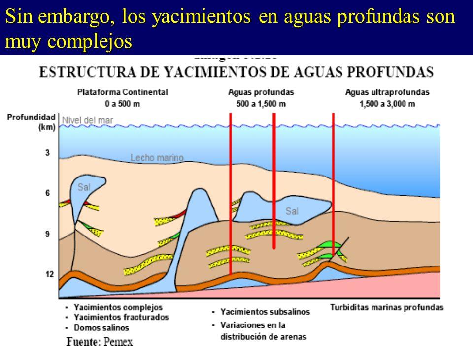 Sin embargo, los yacimientos en aguas profundas son muy complejos
