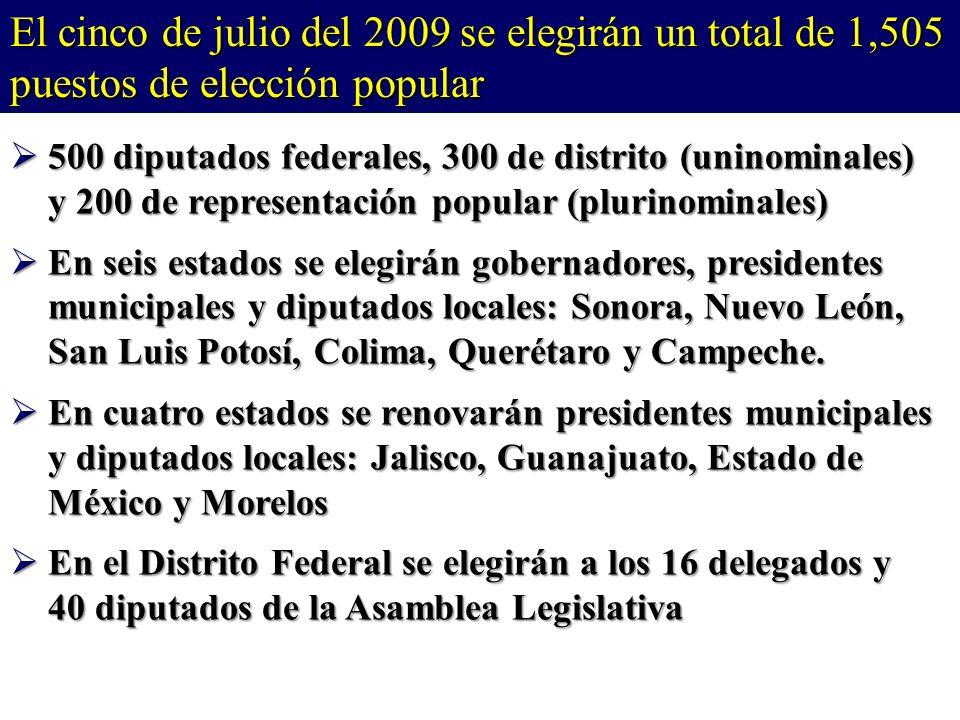 500 diputados federales, 300 de distrito (uninominales) y 200 de representación popular (plurinominales) 500 diputados federales, 300 de distrito (uninominales) y 200 de representación popular (plurinominales) En seis estados se elegirán gobernadores, presidentes municipales y diputados locales: Sonora, Nuevo León, San Luis Potosí, Colima, Querétaro y Campeche.