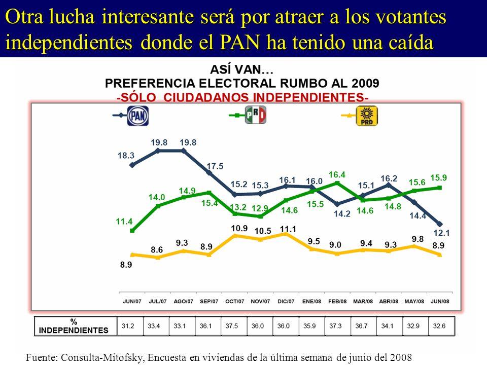 Fuente: Consulta-Mitofsky, Encuesta en viviendas de la última semana de junio del 2008 Otra lucha interesante será por atraer a los votantes independientes donde el PAN ha tenido una caída