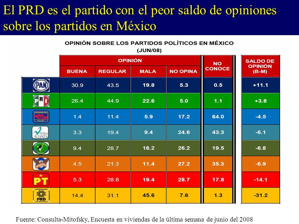 Fuente: Consulta-Mitofsky, Encuesta en viviendas de la última semana de junio del 2008 El PRD es el partido con el peor saldo de opiniones sobre los partidos en México
