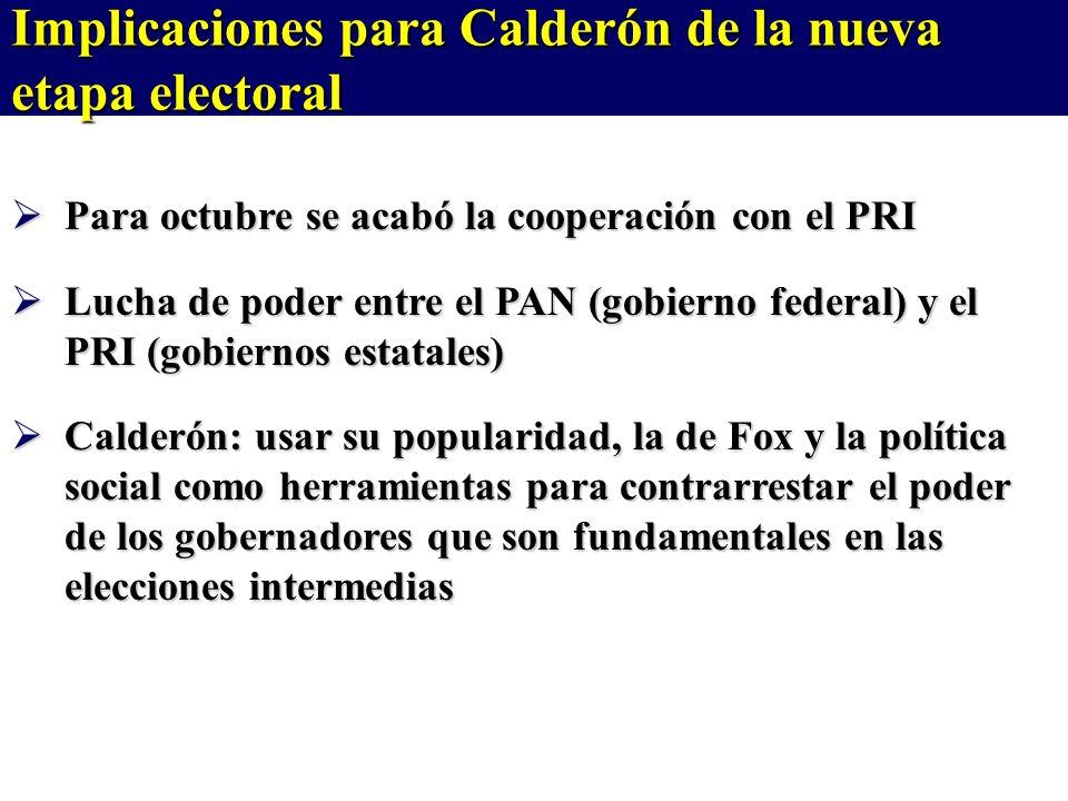 Para octubre se acabó la cooperación con el PRI Para octubre se acabó la cooperación con el PRI Lucha de poder entre el PAN (gobierno federal) y el PRI (gobiernos estatales) Lucha de poder entre el PAN (gobierno federal) y el PRI (gobiernos estatales) Calderón: usar su popularidad, la de Fox y la política social como herramientas para contrarrestar el poder de los gobernadores que son fundamentales en las elecciones intermedias Calderón: usar su popularidad, la de Fox y la política social como herramientas para contrarrestar el poder de los gobernadores que son fundamentales en las elecciones intermedias Implicaciones para Calderón de la nueva etapa electoral
