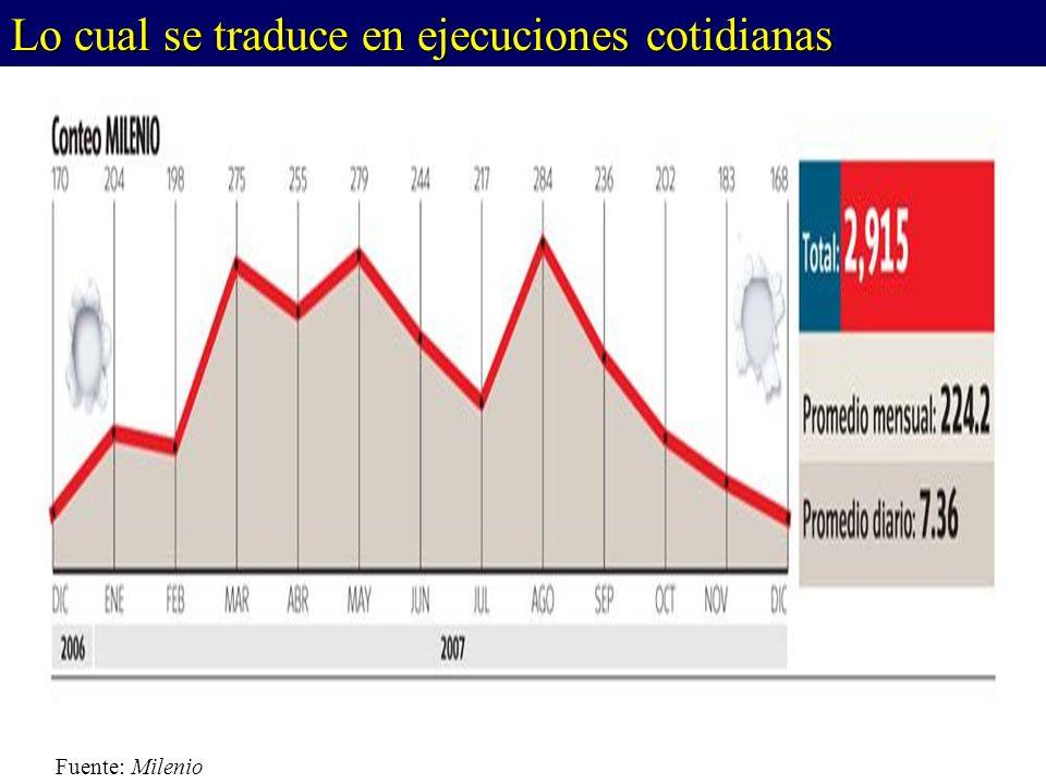 Fuente: Milenio Lo cual se traduce en ejecuciones cotidianas