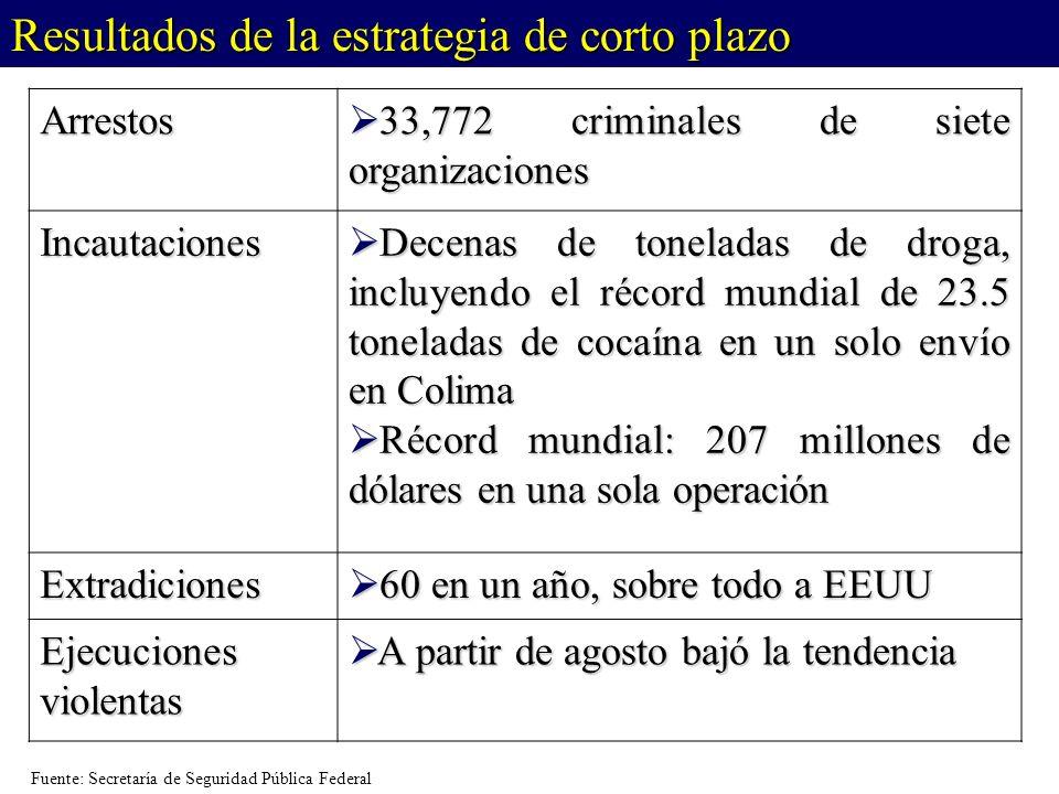 El problema es la caída de la producción en Cantarell PRODUCCIÓN DE CRUDO (miles de barriles diarios) * Promedios a junio de cada año Fuente: PEMEX