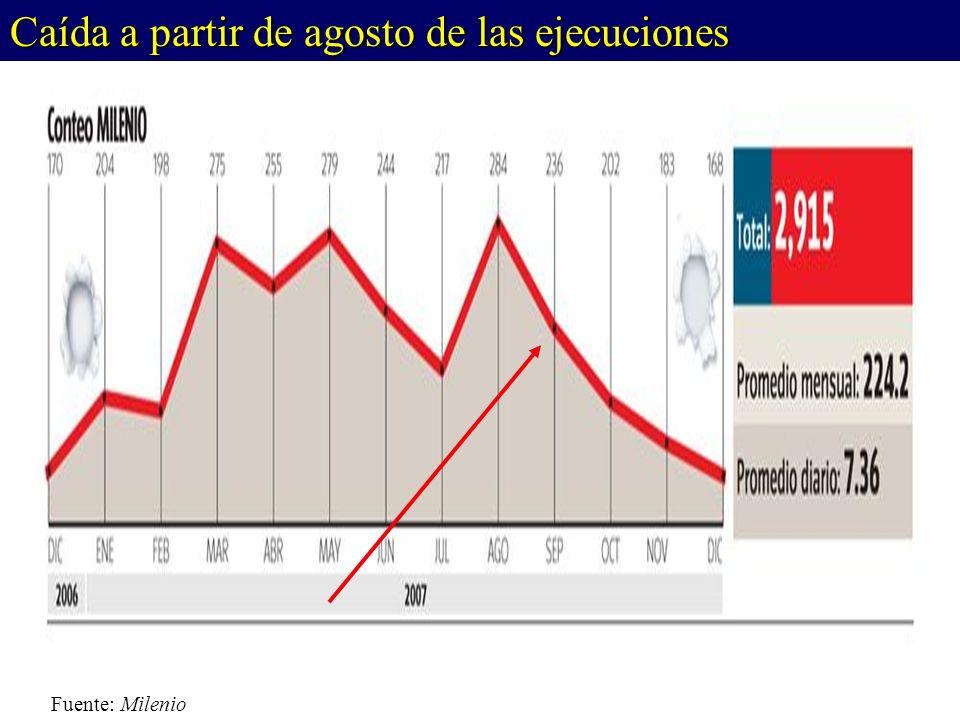 Fuente: Milenio Caída a partir de agosto de las ejecuciones