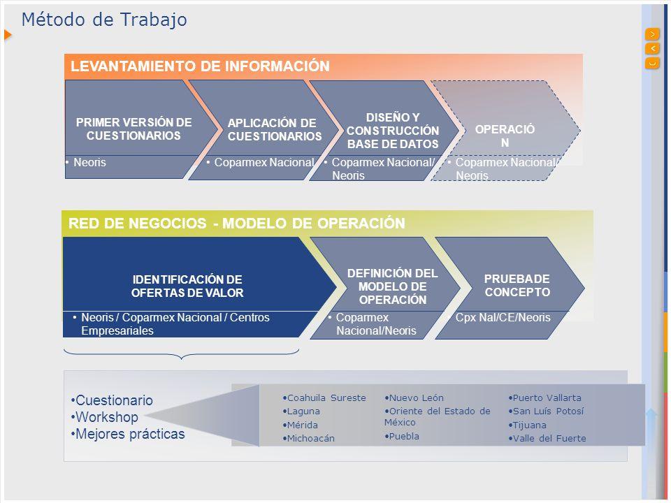 Método de Trabajo LEVANTAMIENTO DE INFORMACIÓN OPERACIÓ N RED DE NEGOCIOS - MODELO DE OPERACIÓN DEFINICIÓN DEL MODELO DE OPERACIÓN PRUEBA DE CONCEPTO DISEÑO Y CONSTRUCCIÓN BASE DE DATOS APLICACIÓN DE CUESTIONARIOS PRIMER VERSIÓN DE CUESTIONARIOS IDENTIFICACIÓN DE OFERTAS DE VALOR NeorisCoparmex NacionalCoparmex Nacional/ Neoris Neoris / Coparmex Nacional / Centros Empresariales Coparmex Nacional/Neoris Cpx Nal/CE/Neoris Coahuila Sureste Laguna Mérida Michoacán Nuevo León Oriente del Estado de México Puebla Puerto Vallarta San Luís Potosí Tijuana Valle del Fuerte Cuestionario Workshop Mejores prácticas