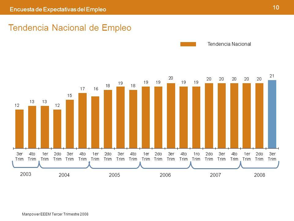 10 Manpower EEEM Tercer Trimestre 2008 Encuesta de Expectativas del Empleo Tendencia Nacional de Empleo 2003 2004200520062007 Tendencia Nacional 2008