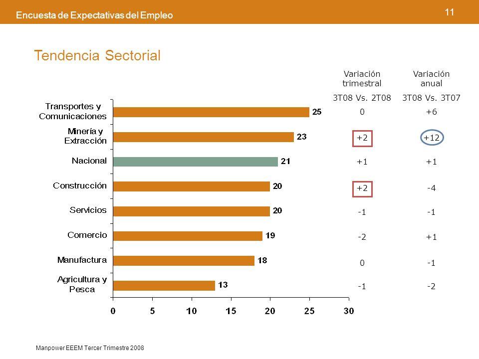 11 Manpower EEEM Tercer Trimestre 2008 Encuesta de Expectativas del Empleo Tendencia Sectorial Variación trimestral 3T08 Vs.