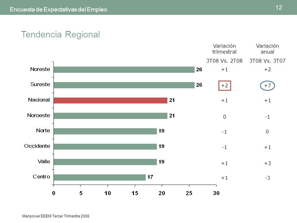 12 Manpower EEEM Tercer Trimestre 2008 Encuesta de Expectativas del Empleo Tendencia Regional +1 +2 +1 0 +1 +2 +7 +1 0 +1 +3 -3 Variación trimestral 3T08 Vs.